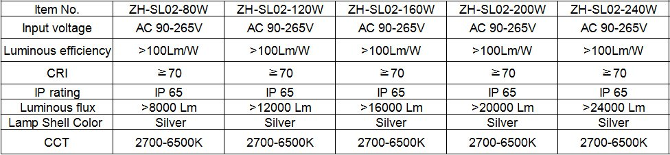 Specifications of street lights with Evercore LED COB modules